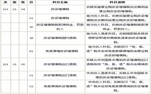 北京国家会计学院_会计学院_营业税收入会计分录